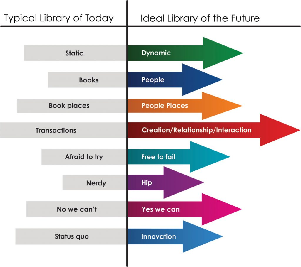 Library of the Future Infographic