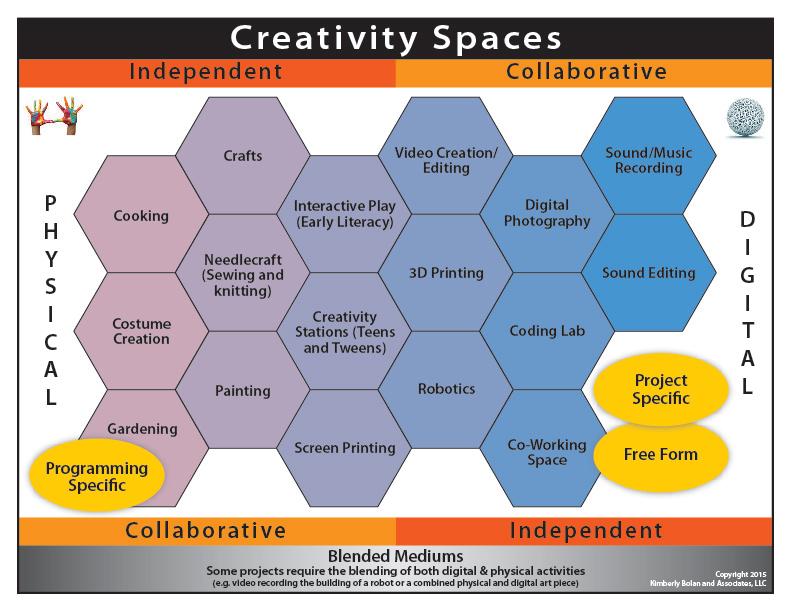 Creativity Spaces